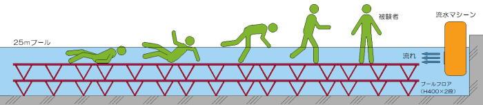 水難訓練イメージ図