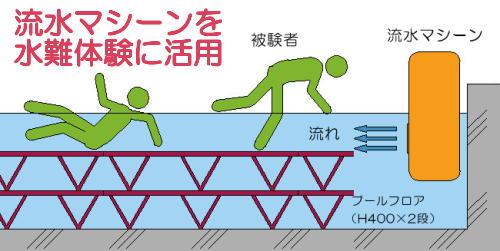 流水マシーンを水難訓練に活用